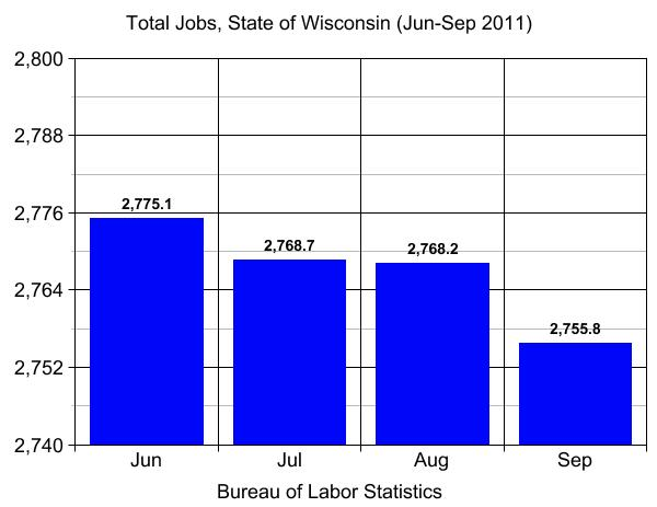 Total number of jobs in Wisconsin, June to September 2011
